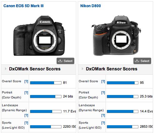 Dxomark Verdict Nikon D800 95 Canon 5d Mark Iii 81 Nikon Rumors Canon 5d Mark Iii Nikon D800 Canon