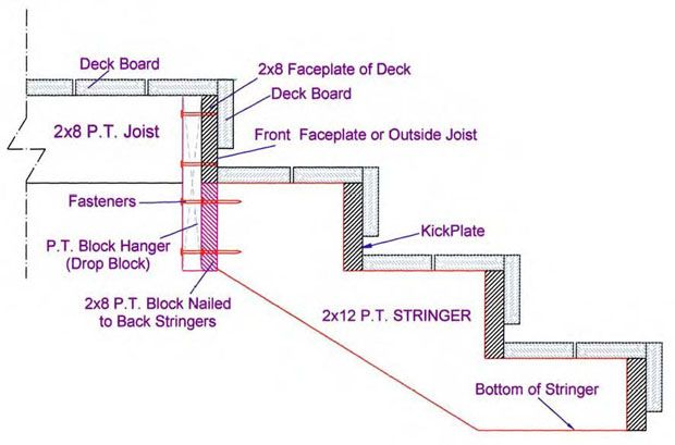 Best Riser Stairs Secured To A Deck With Drop Blocks Diy 400 x 300