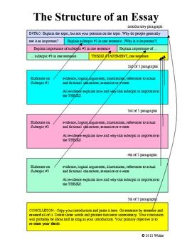 The Structure Of An Essay A One Page Illustration 5 High School Writing For