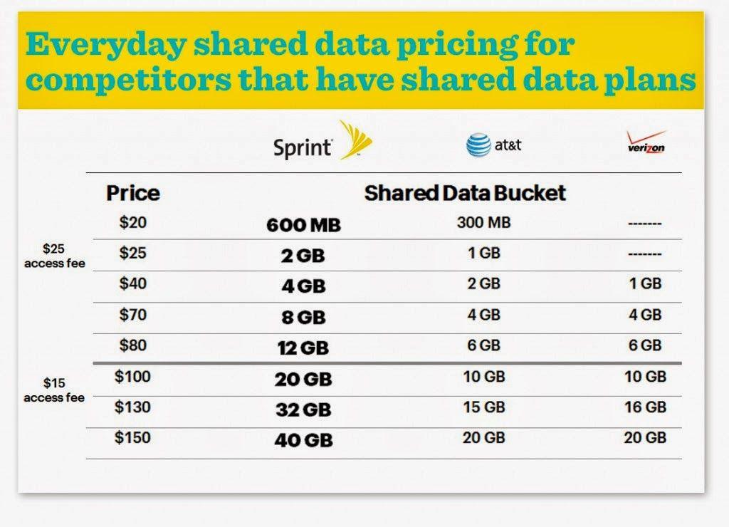 Family Data Plan Compare AT&T vs Tmobile vs Sprint vs