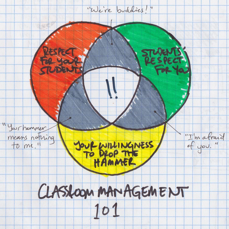 Classroom management 101 venn diagram via unlearningschool hot classroom management 101 venn diagram via unlearningschool pooptronica