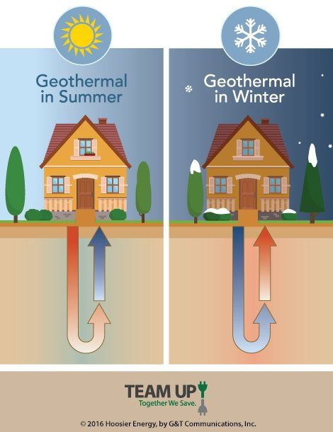 Geothermal heat pumps direct use heat pumps for Geothermal house plans