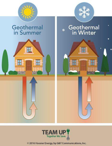Geothermal Heat Pumps Energia Alternativa Geothermal Energy