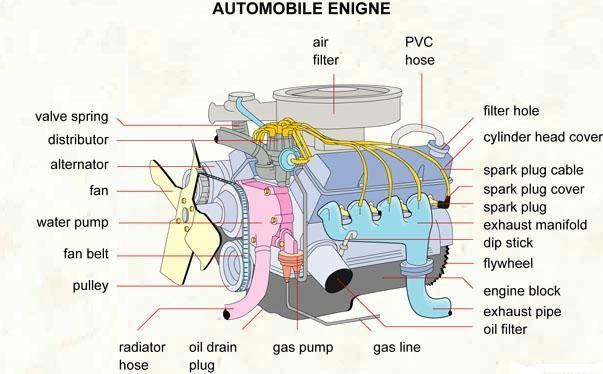 Engine | Know | Pinterest | Car engine, Engine and Cars