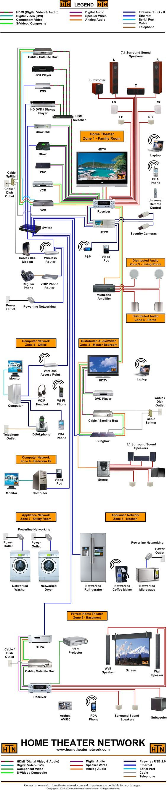 Home Theater Diagram 2:
