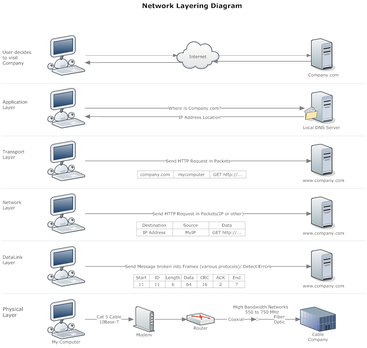 Network Diagram Example - Network Layering Diagram | Network
