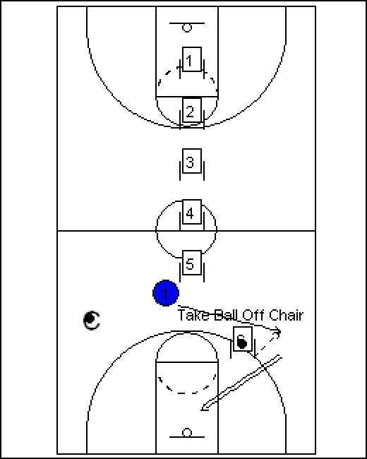 Top 5 Basketball Drills For Point Guards   Exercise