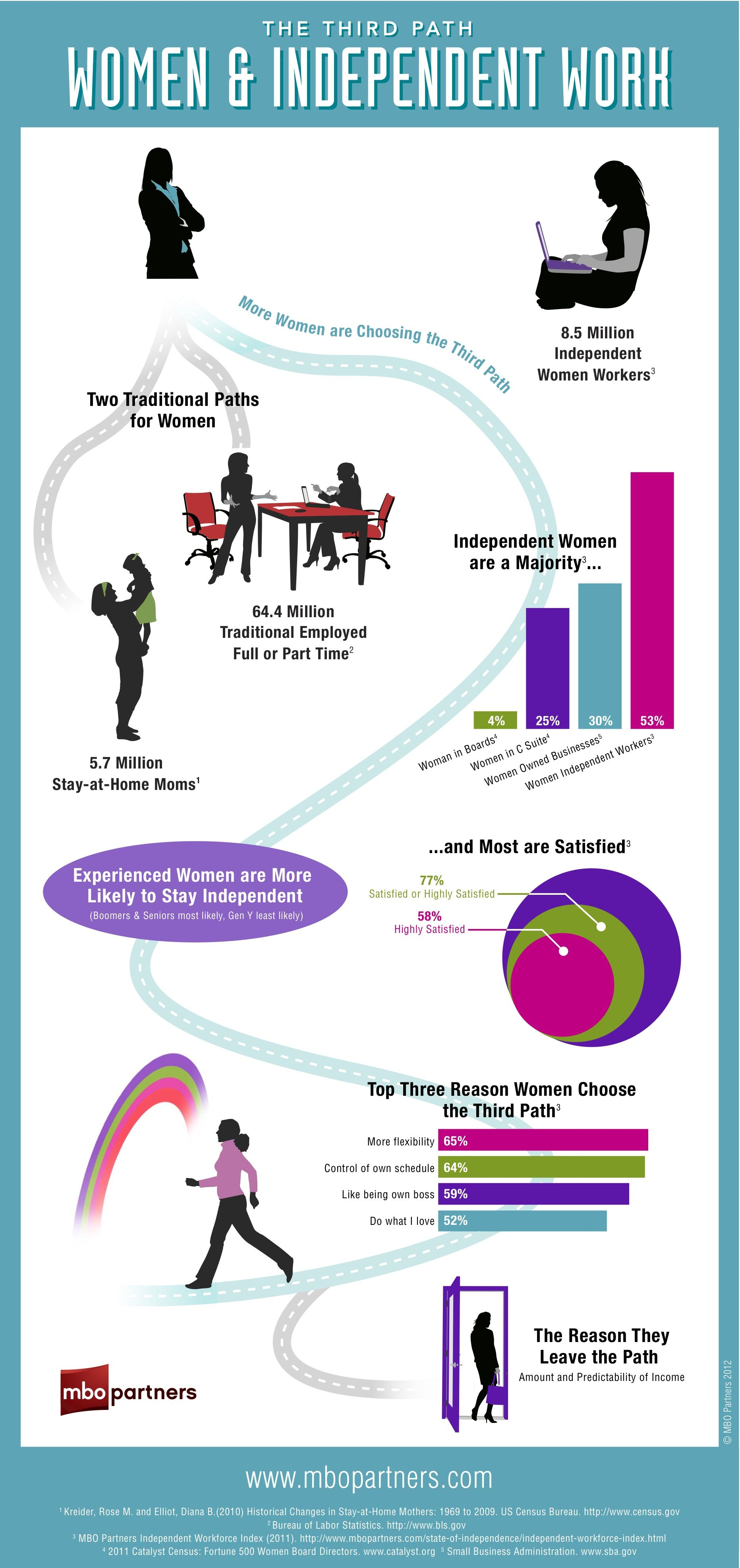 Why Women Are Choosing Self Employment The Self Employed Women Infographic Business Women Infographic