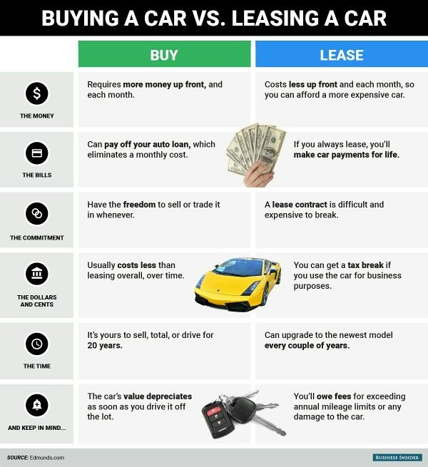 Buying vs leasing a car what to keep in mind\