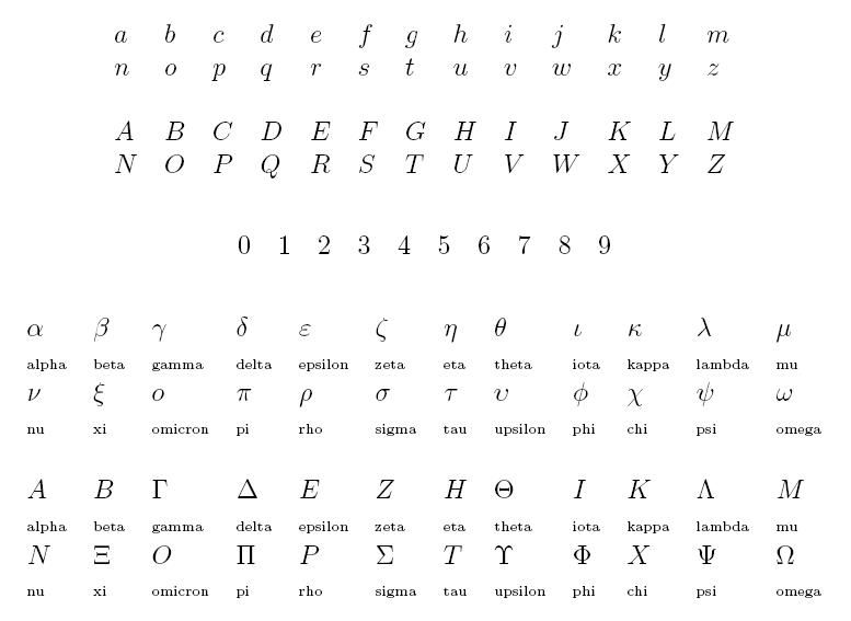 Tips for mathematical handwriting Roman alphabet the digits and