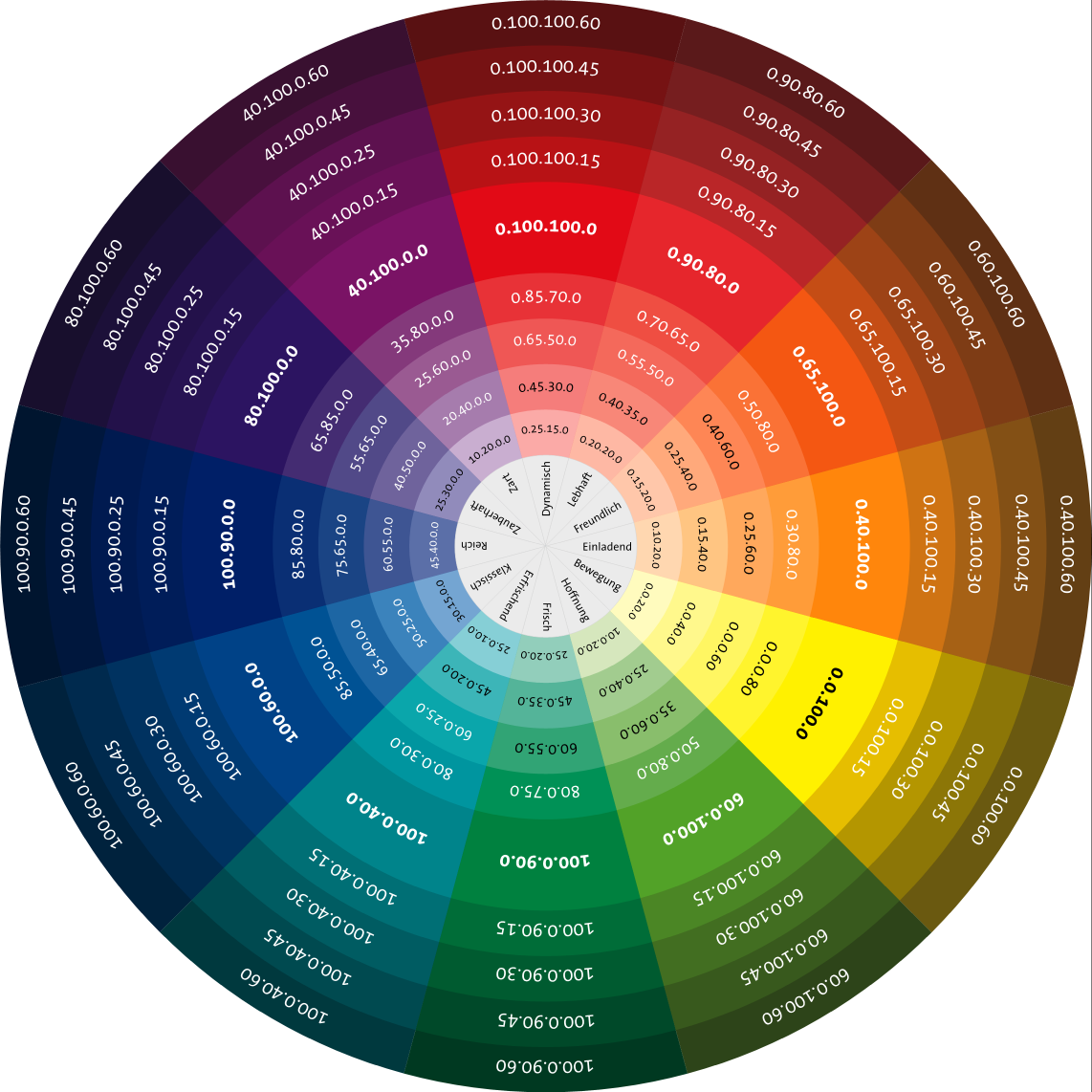 Garden Design Using Color Theory With The Wheel Choosing Two Adjacent Colors One Contrasting