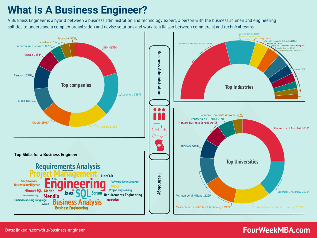 What Is A Business Engineer The Rise Of Business Engineering