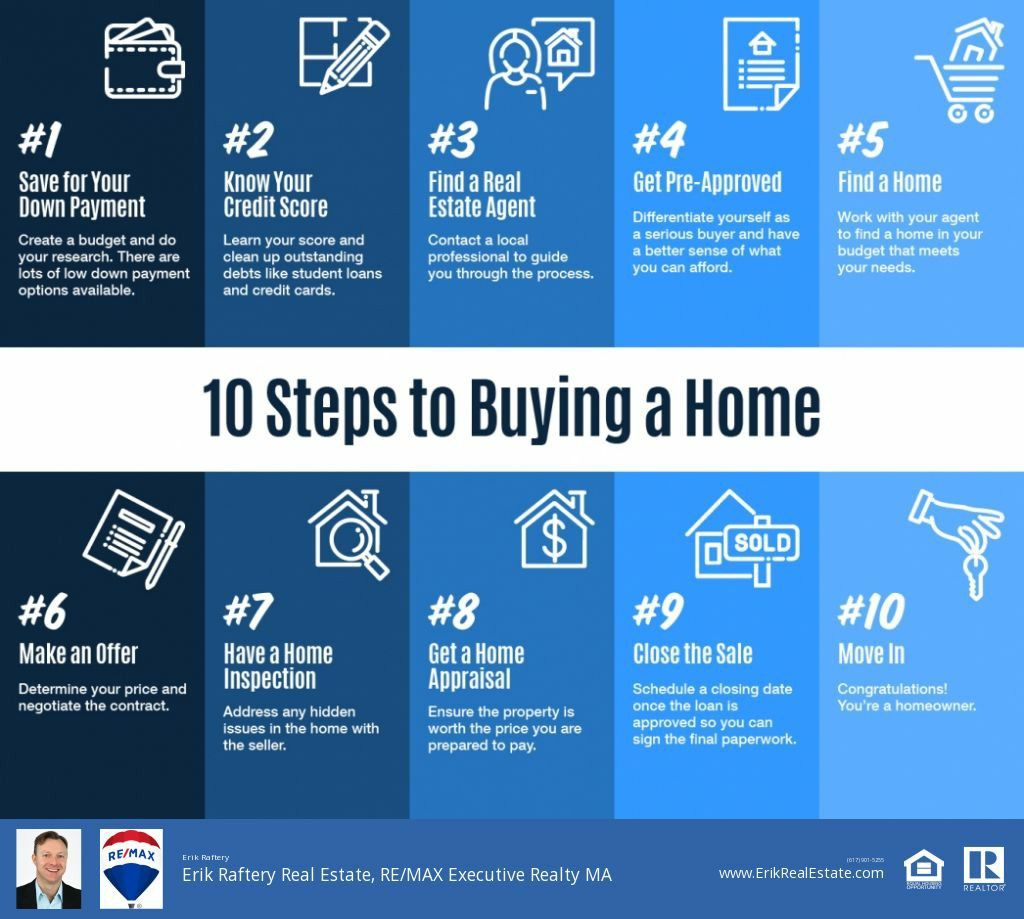 10 Steps To Buying A Home In Greater Boston Massachusetts In 2020 Home Buying Home Buying Process Real Estate Professionals
