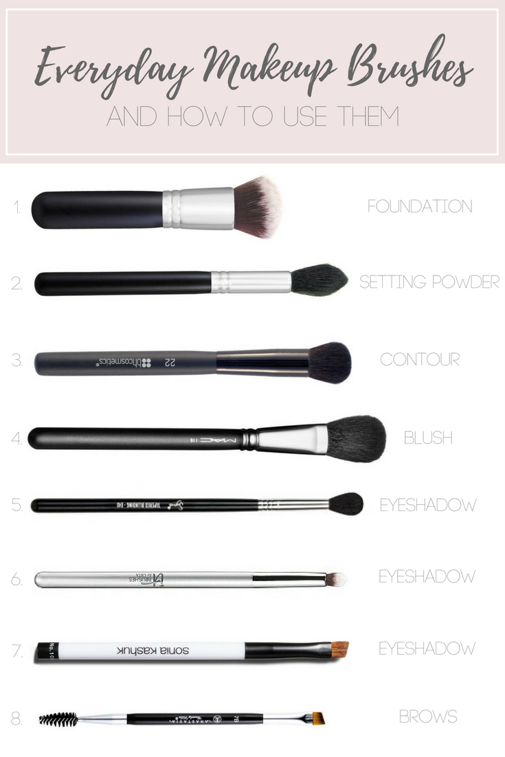 My Everyday Makeup Brushes (And How I Use Them) Makeup
