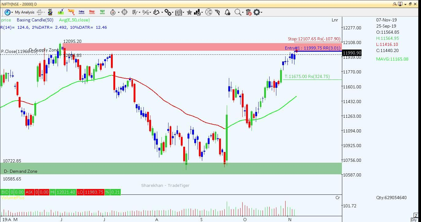 Sell Nifty 11999 00 With Stop Loss 12107 65 And Target 11675 00 Strategictrading Dalalstreet Stocks Trading Money Trader Stock Market Stock Trader Day Trader
