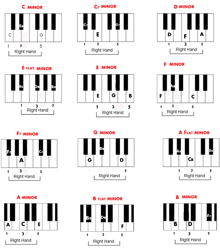 Free Piano Minor Chords Chart Want To Learn Piano Pinterest