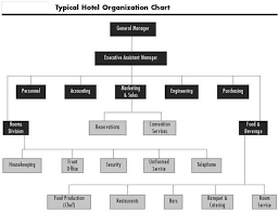 Image Result For The Hotel Restaurant Organisation Structure
