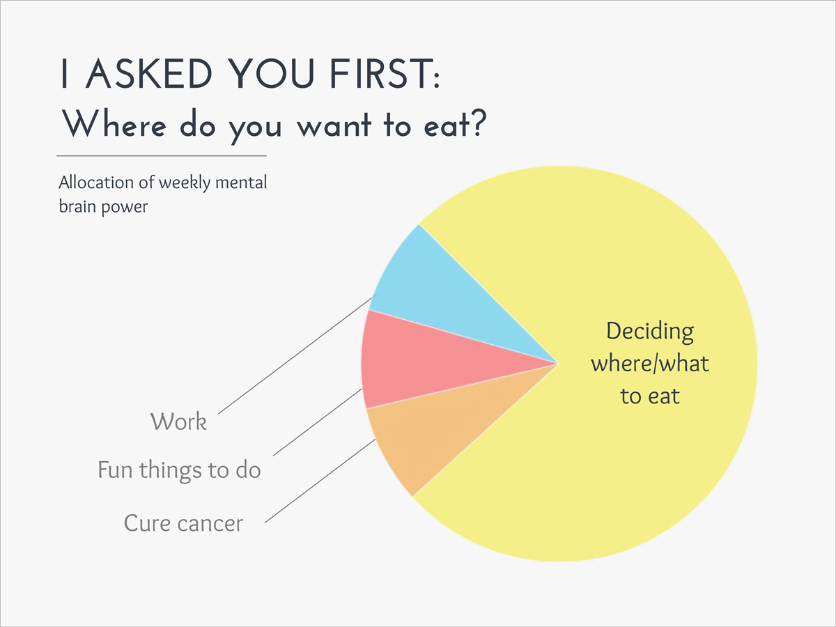 Where Do You Want To Eat Funny Pie Chart Charts We Love