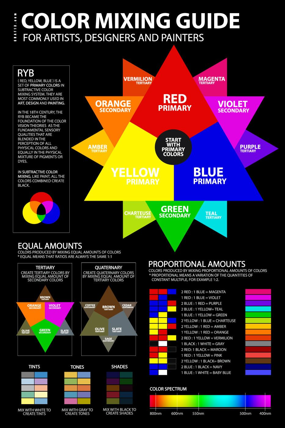 Color Mixing Guide Poster Color Mixing Chart Color Mixing Guide
