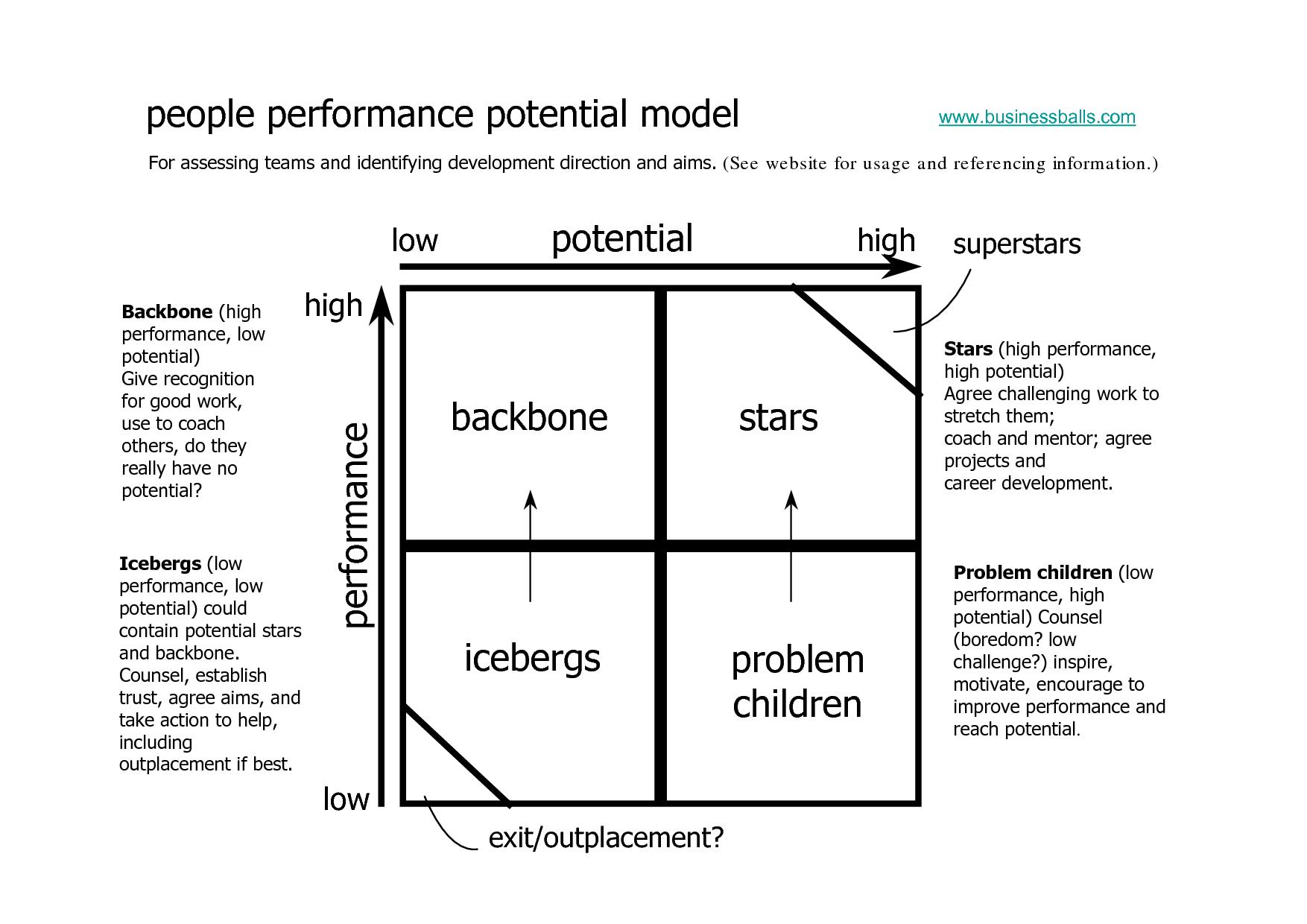people performance potential model - Google zoeken