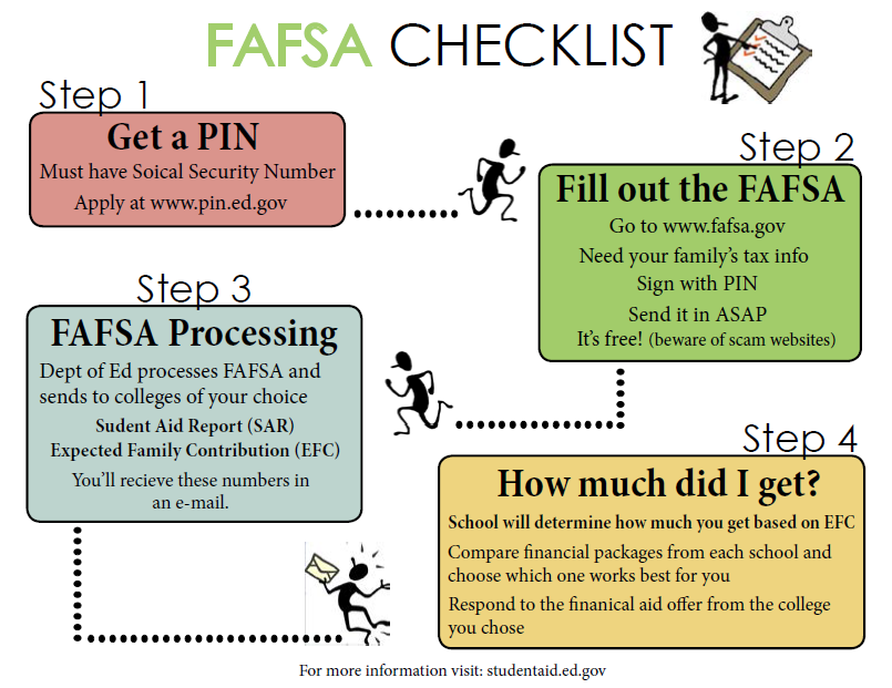 what do i need to complete fafsa
