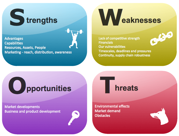SWOT Analysis Examples for Every Business Situation – Business Swot Analysis
