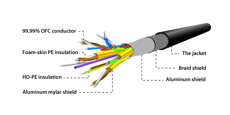 Cable Rca Diagrama Wiring Diagram Sample Rca Connector Hdmi Rca