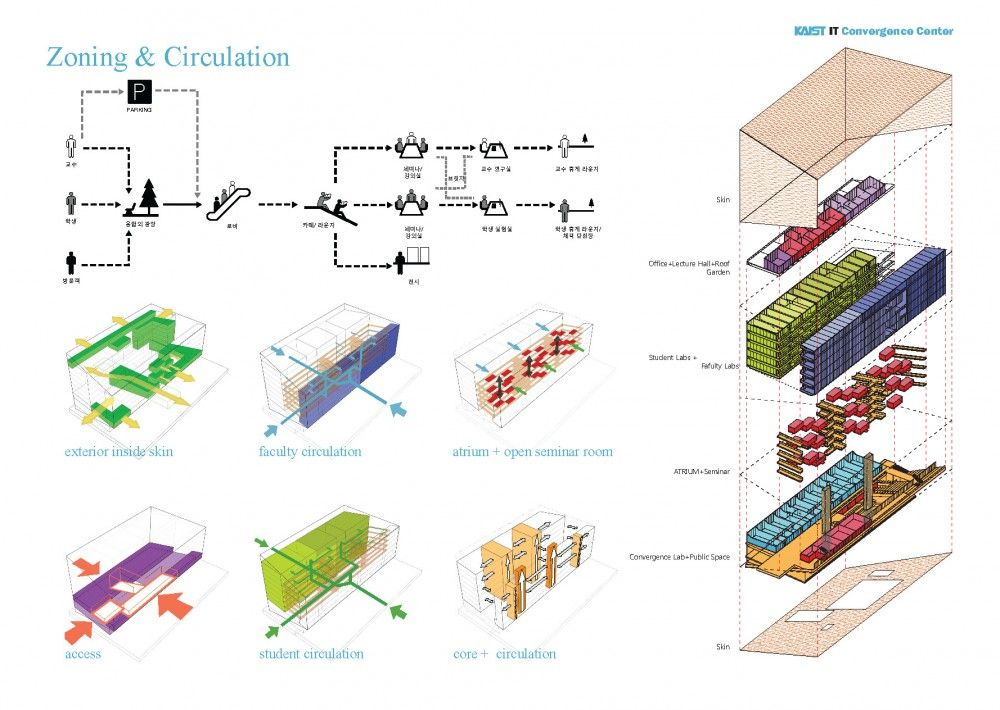 Gallery of open paradox kaist it convergence center for Architecture zoning diagram