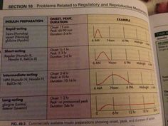 Can   remember insulin onset peak and duration here is an awesome chart also rh pinterest