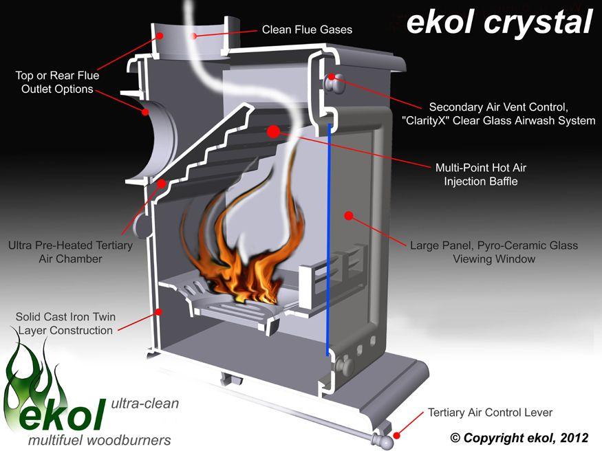Ekol Ultra Clean Burn Technology Estufas De Lena Calentadores De Lena Fogones De Ladrillo