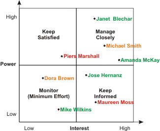 Stakeholder Analysis  Mapping Stakeholders Projectmanagement