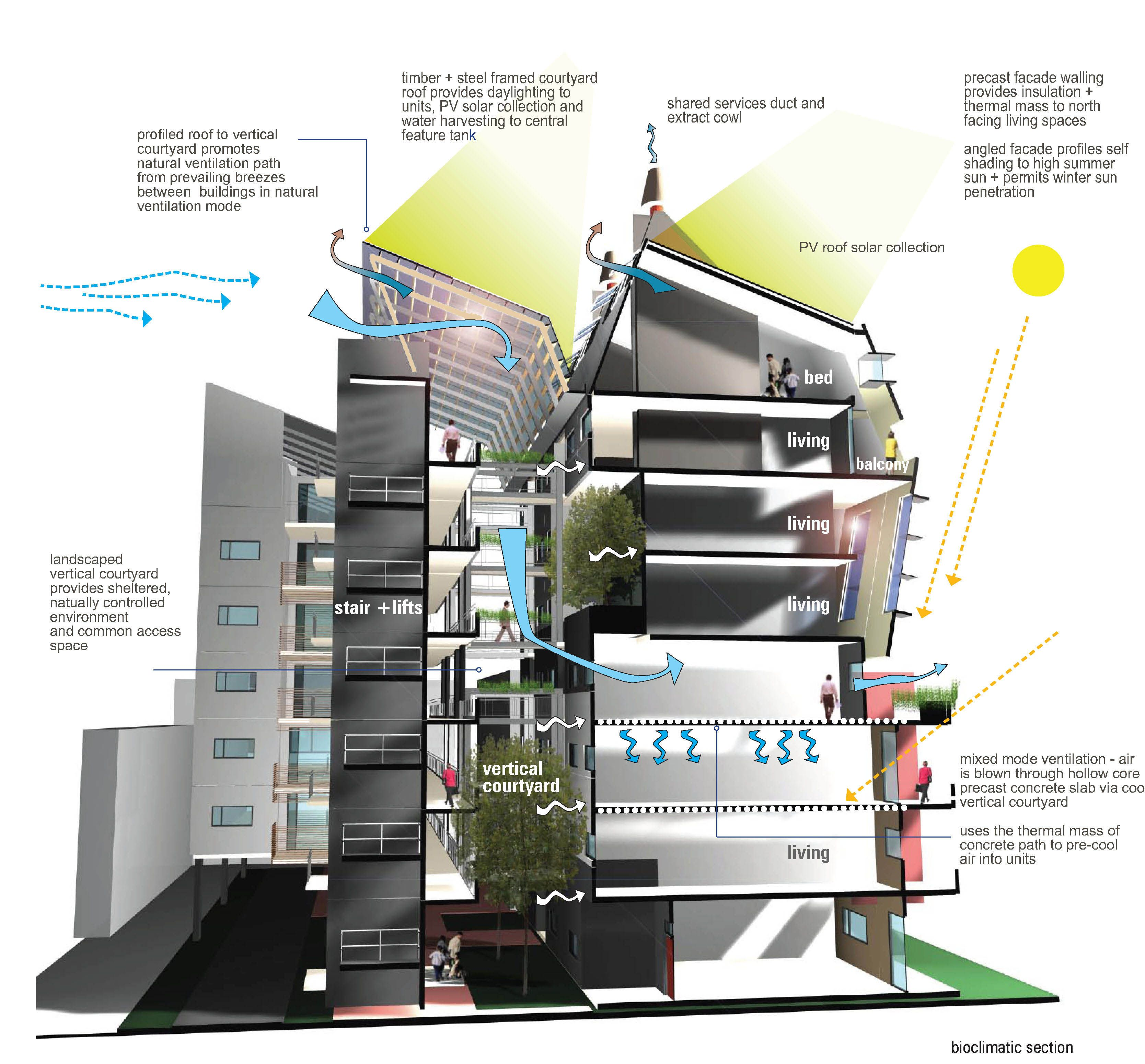 hight resolution of this diagram shows a vertical courtyard concept to promote natural ventilation on various levels of the building while also utilizing prevailing breezes