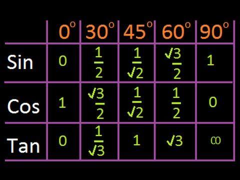 Trigonometric Ratios Shotcut  Mathssmart  School  Precalc And