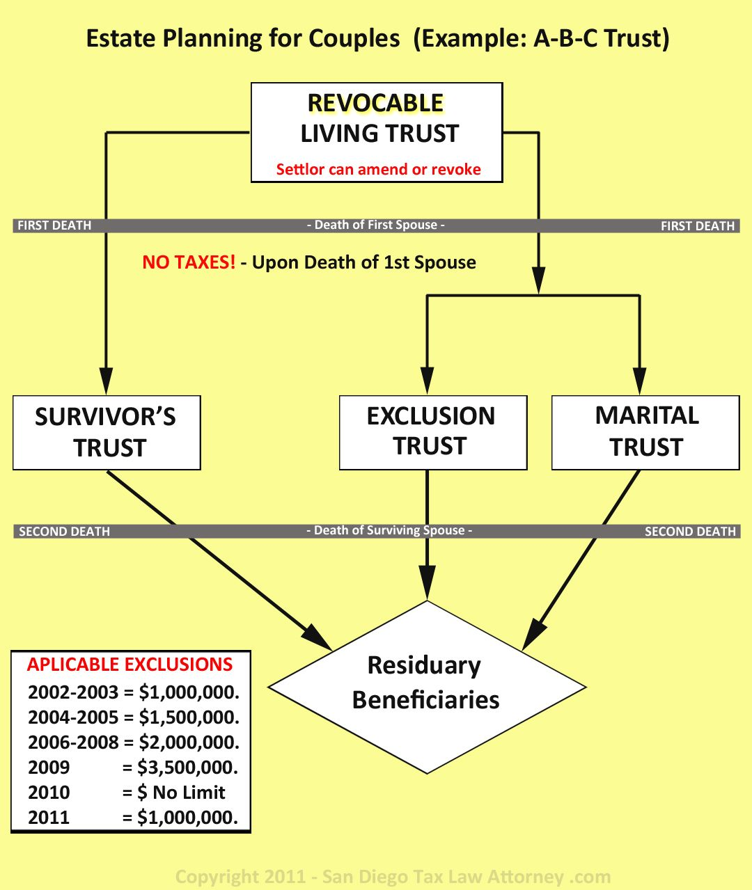 Legacy assurance plan pointing about the federal estate tax and estate planning for couples a b living trusts a b living trusts with an a b living trust sometimes referred to as an exemption or bypass trust nvjuhfo Choice Image