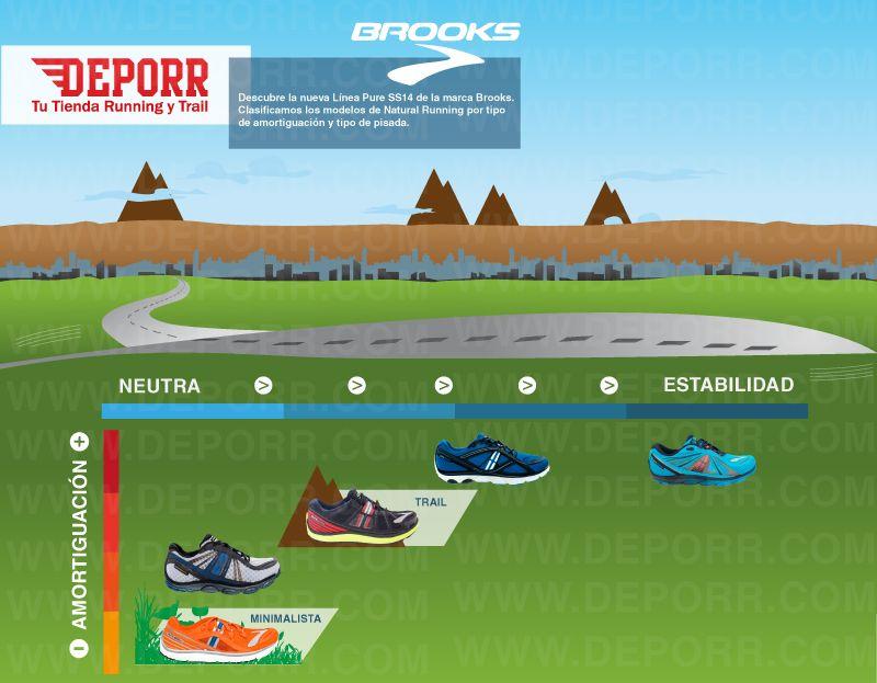Resumen visual de la Línea Pure de Brooks SS14. Clasificamos los modelos por amortiguación y tipo de pisada.  http://www.deporr.com/brooks-linea-pure-ss14.html
