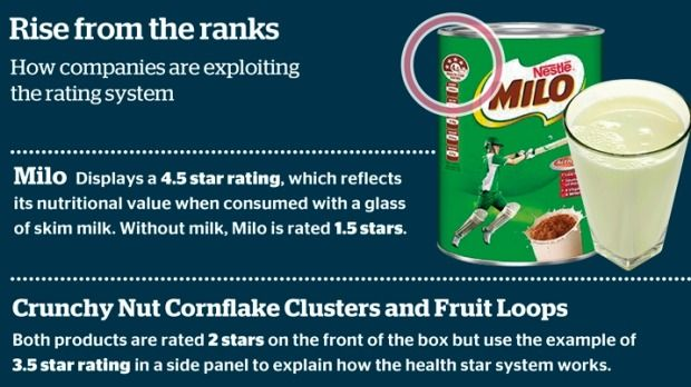 Food Brands Game Government S Health Star Rating Scheme With Images Diet And Nutrition Food Technology Food