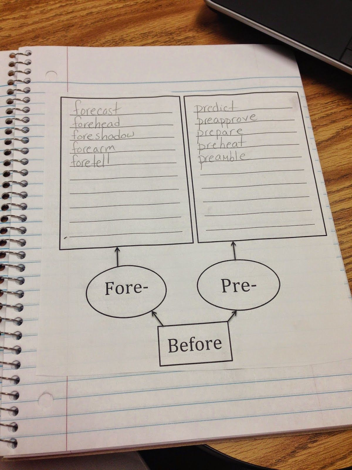 How To Implement Morphology Notebooks In Your Classroom