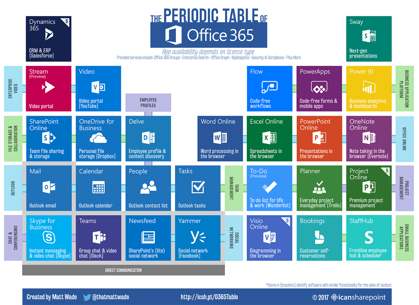 Office 365 Office 365 Infographic Microsoft Office