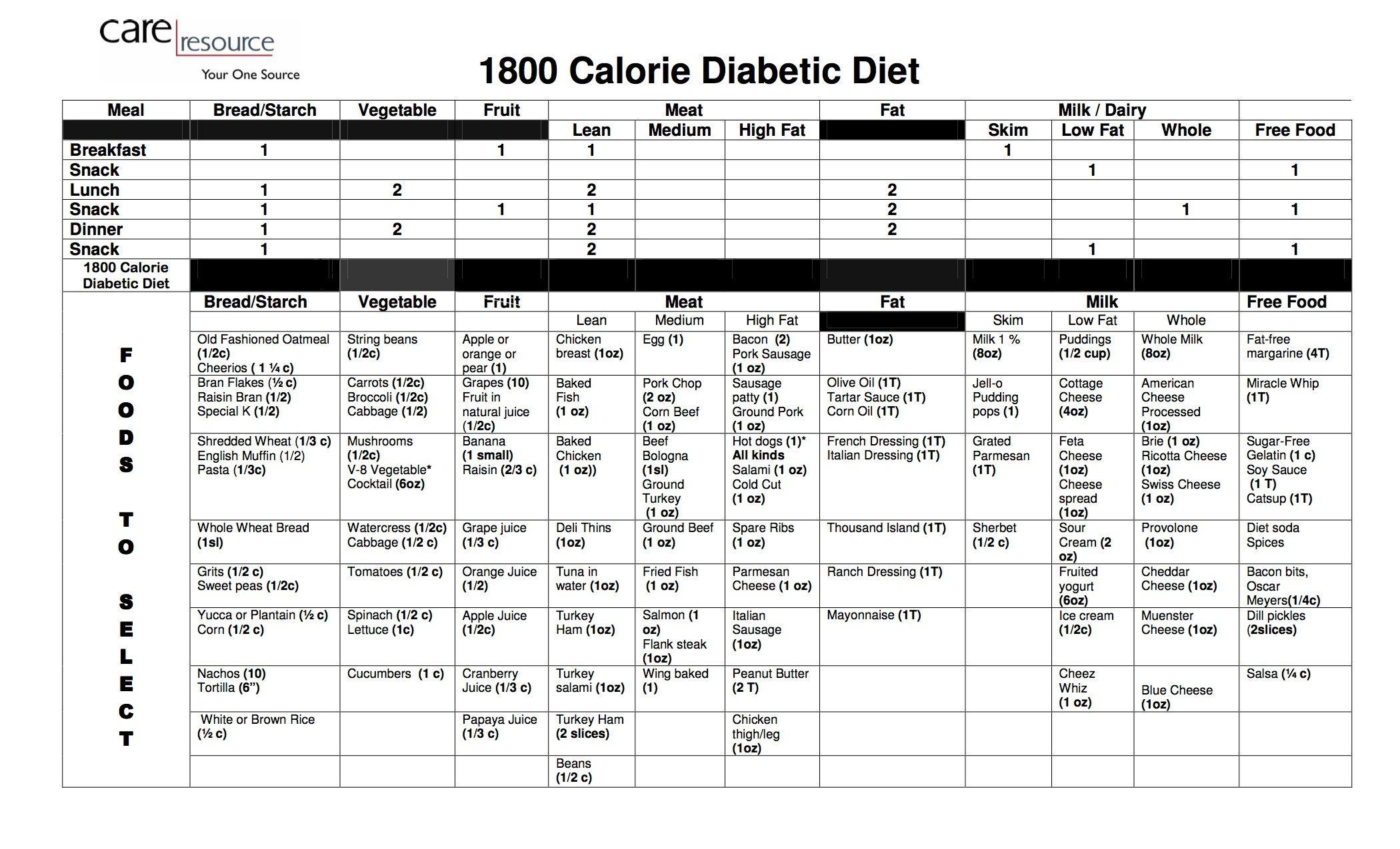 diabetic sample diet menu 1800 calories