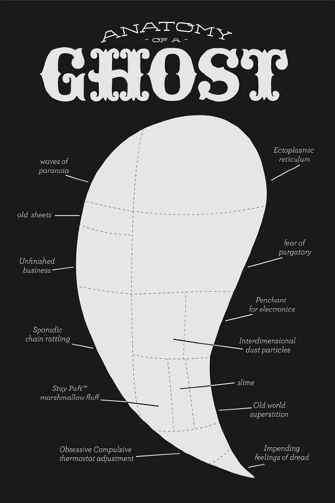Ectoplasm Iain Burke Halloween Pinterest Anatomy