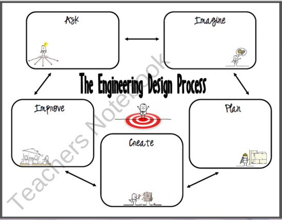 What is a Project Engineer?