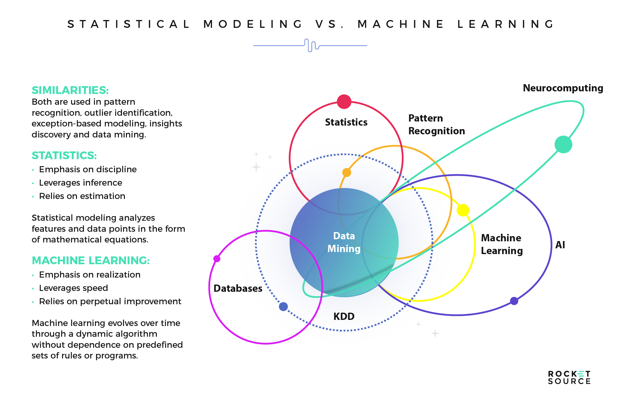 The 4 Machine Learning Models Imperative For Business