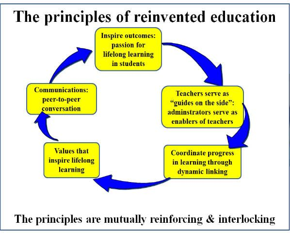Great article discussing a new paradigm in teaching.  Lifelong outcomes, rather than immediate outputs.