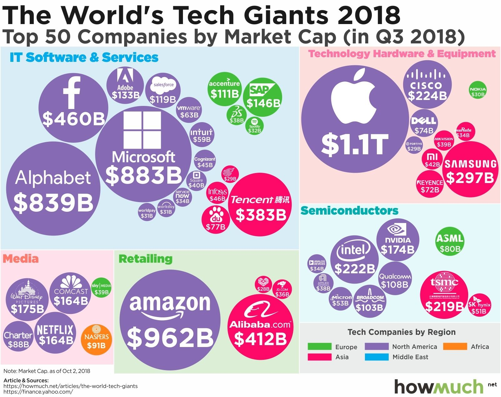 Visualizing The World S Tech Giants 2018 Investing World