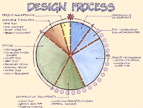 Architecture Design Process landscape architects-contractors- nj hardscaping-pool landscaping