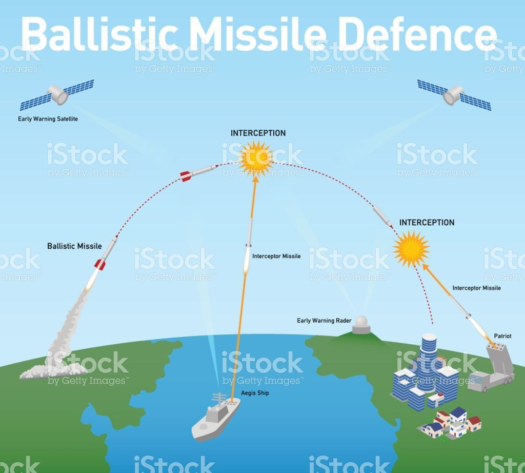 Ballistic Missile Defense Schematic Diagram Vector Illustration Circuit Bmd Royalty Free Stock