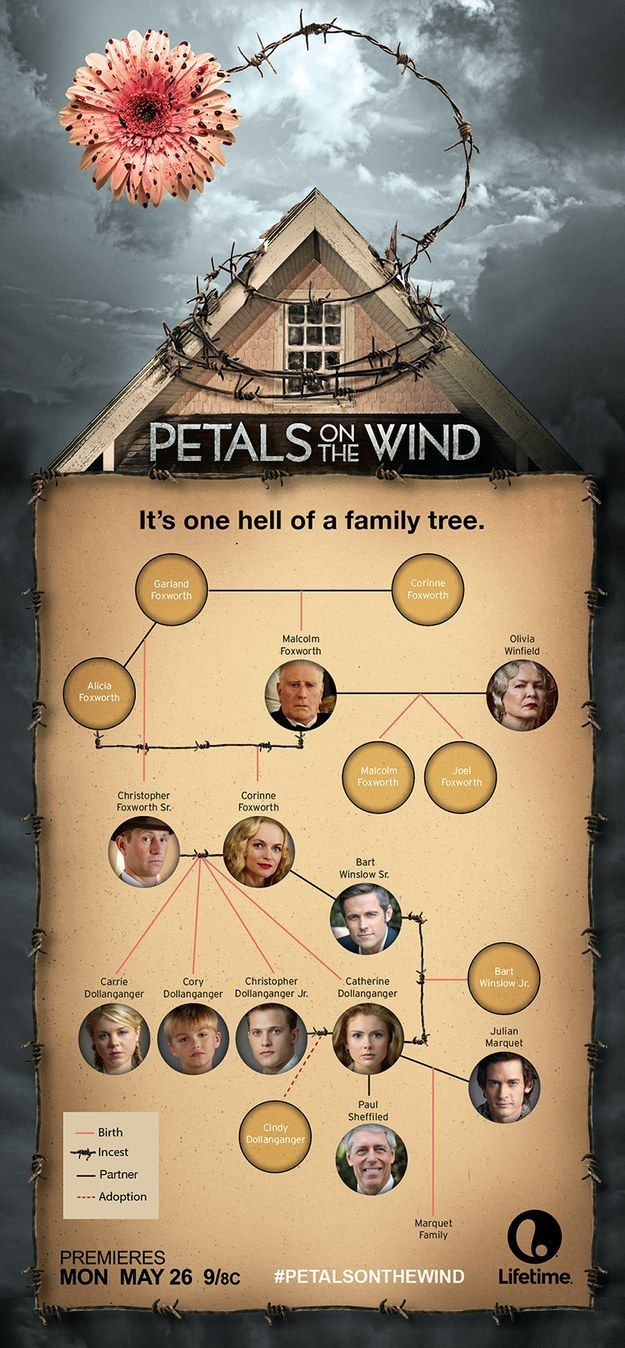 Petals On The Wind\u0027s Twisted Family Tree Will Shock You