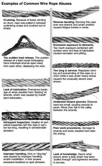 Captivating Wire Rope Loop Damage Pictures - Wiring schematic ...