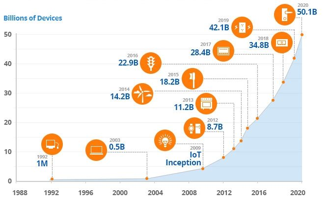 Internet Trends 2020.Iot Devices Csco Forecast For 2020 Iot Device 2018