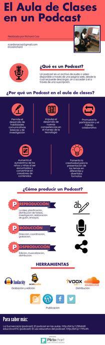 El aula de clases en un podcast | Piktochart Infographic Editor